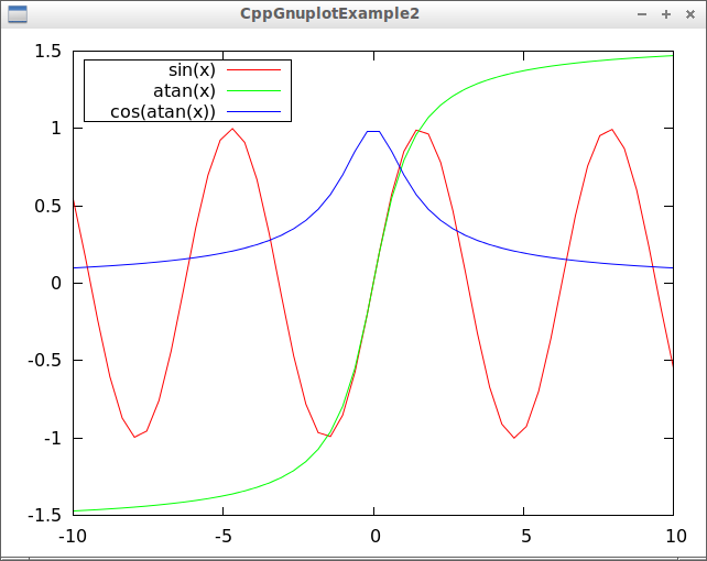 Gnuplot Example 2 Creating And Displaying A Plot